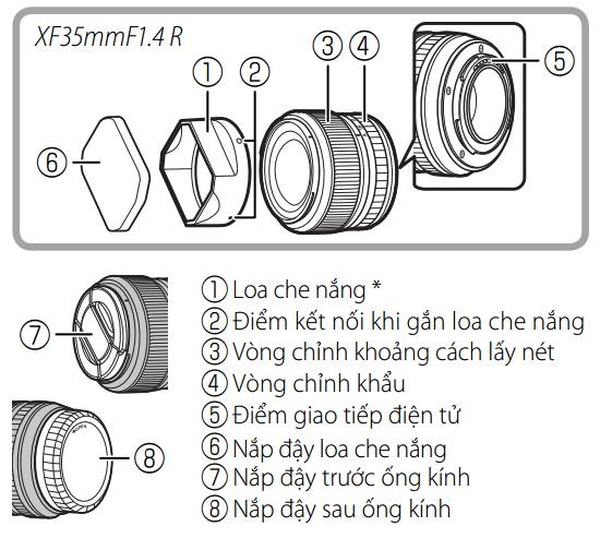 cấu tạo ống kính Fujifilm 35mm f1.4