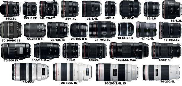 Những khái niệm cơ bản về ống kính Canon